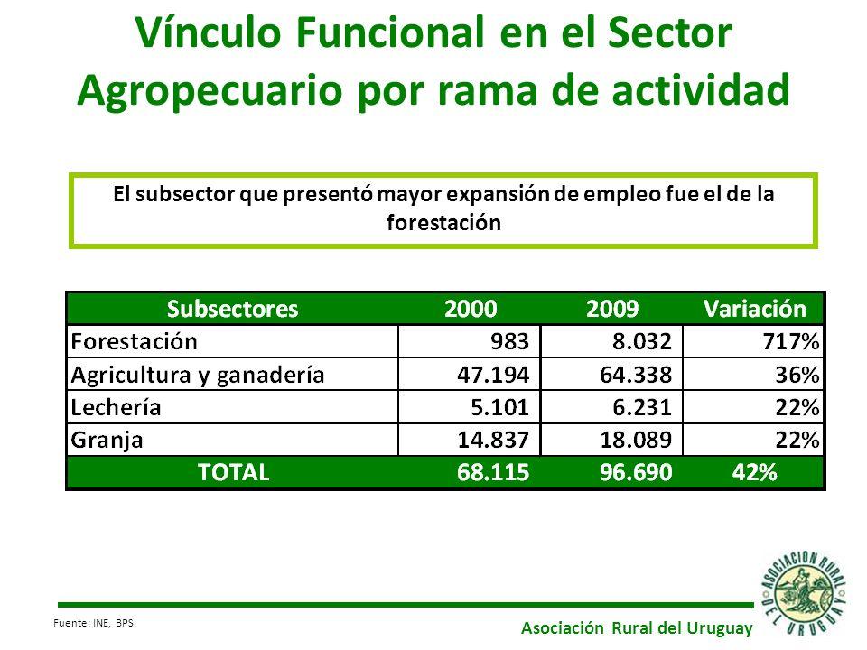 Vínculo Funcional en el Sector Agropecuario por rama de actividad El subsector que presentó mayor expansión de empleo fue el de la forestación Asociación Rural del Uruguay Fuente: INE, BPS