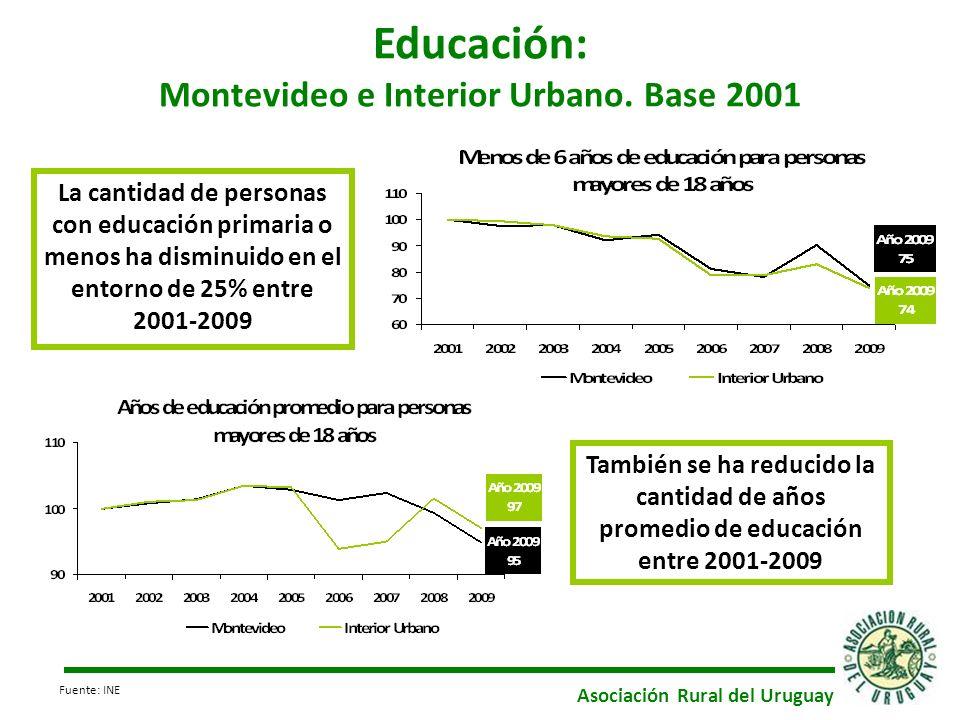 La cantidad de personas con educación primaria o menos ha disminuido en el entorno de 25% entre 2001-2009 Educación: Montevideo e Interior Urbano. Bas