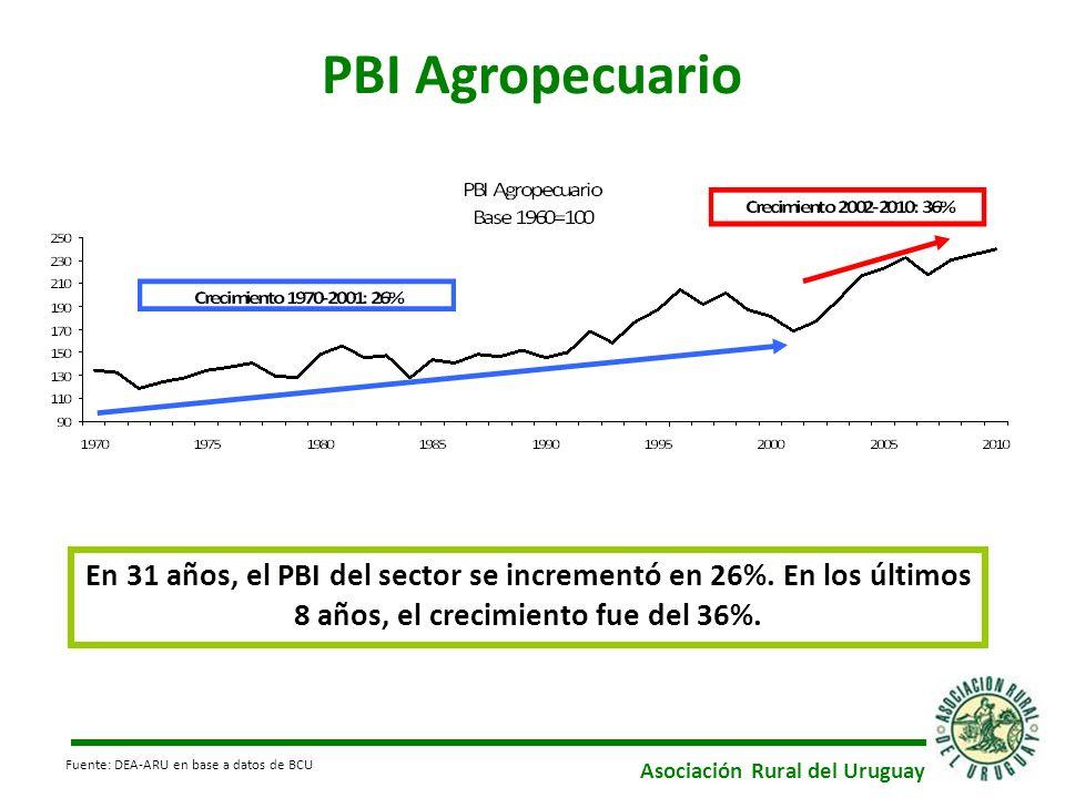 Asociación Rural del Uruguay PBI Agropecuario En 31 años, el PBI del sector se incrementó en 26%. En los últimos 8 años, el crecimiento fue del 36%. F