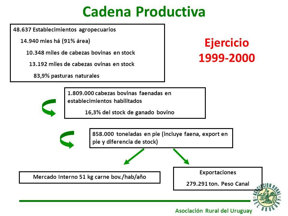48.637 Establecimientos agropecuarios 14.940 mies há (91% área) 10.348 miles de cabezas bovinas en stock 13.192 miles de cabezas ovinas en stock 83,9% pasturas naturales 1.809.000 cabezas bovinas faenadas en establecimientos habilitados 16,3% del stock de ganado bovino Exportaciones 279.291 ton.