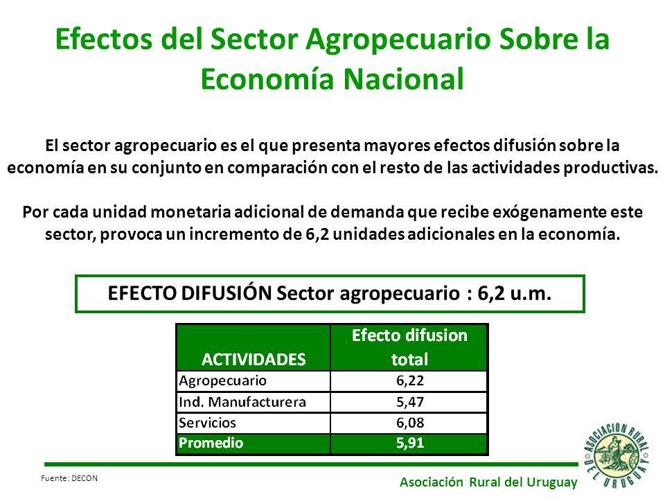 Efectos del Sector Agropecuario Sobre la Economía Nacional El sector agropecuario es el que presenta mayores efectos difusión sobre la economía en su conjunto en comparación con el resto de las actividades productivas.