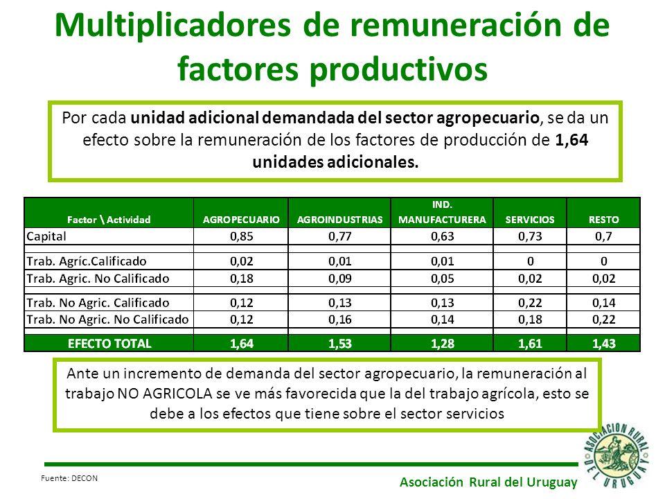 Multiplicadores de remuneración de factores productivos Por cada unidad adicional demandada del sector agropecuario, se da un efecto sobre la remuneración de los factores de producción de 1,64 unidades adicionales.