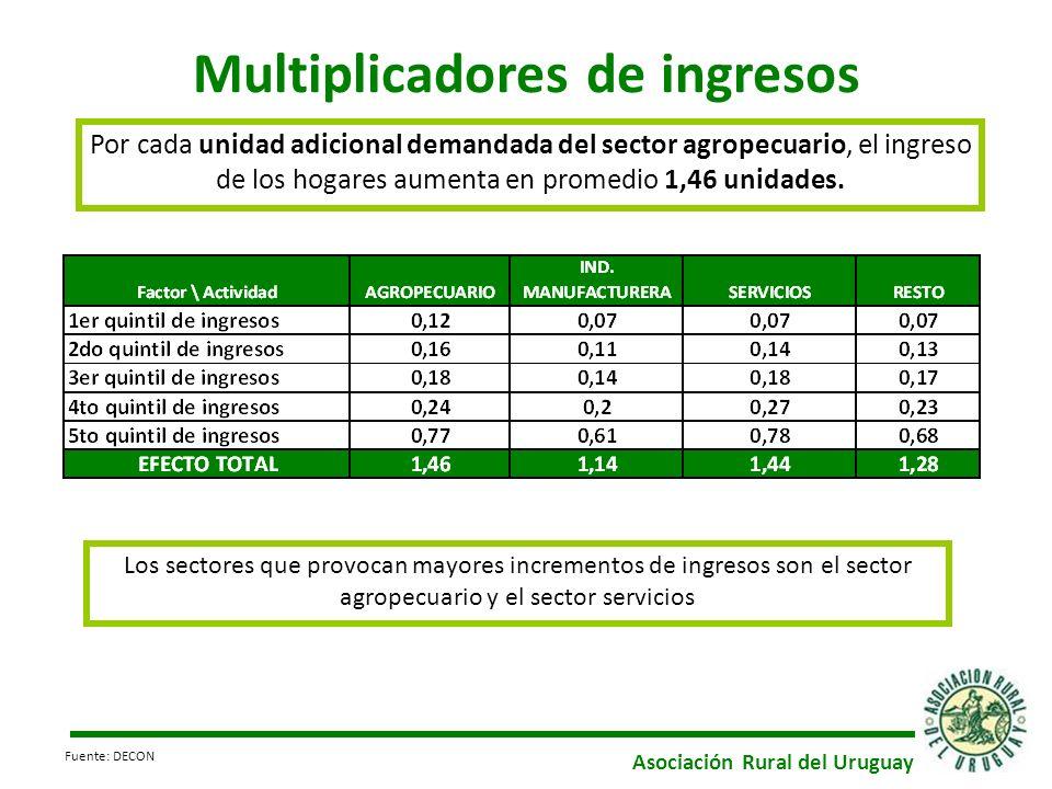 Multiplicadores de ingresos Por cada unidad adicional demandada del sector agropecuario, el ingreso de los hogares aumenta en promedio 1,46 unidades.