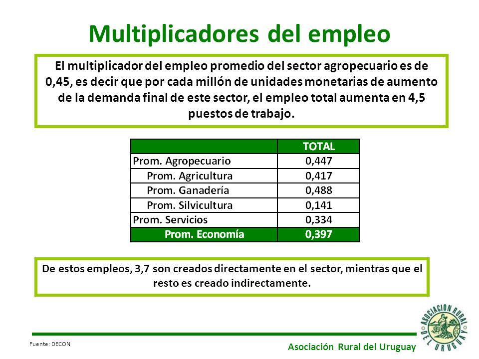 Multiplicadores del empleo El multiplicador del empleo promedio del sector agropecuario es de 0,45, es decir que por cada millón de unidades monetarias de aumento de la demanda final de este sector, el empleo total aumenta en 4,5 puestos de trabajo.