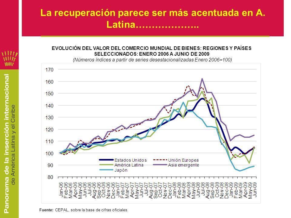 La recuperación parece ser más acentuada en A. Latina……………….. EVOLUCIÓN DEL VALOR DEL COMERCIO MUNDIAL DE BIENES: REGIONES Y PAÍSES SELECCIONADOS: ENE