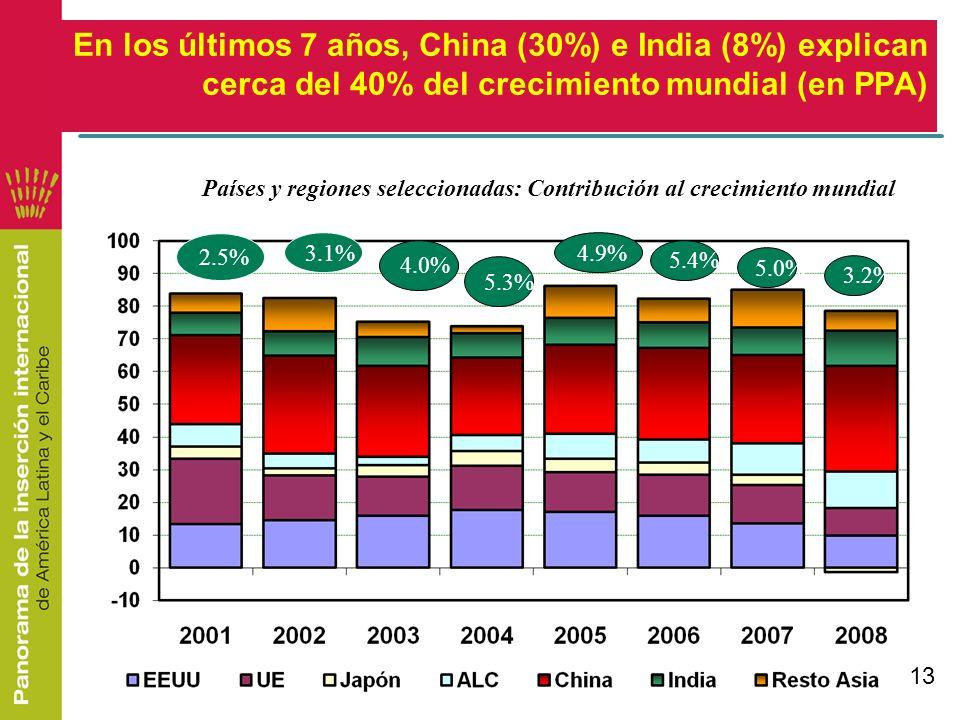 13 En los últimos 7 años, China (30%) e India (8%) explican cerca del 40% del crecimiento mundial (en PPA) Países y regiones seleccionadas: Contribuci