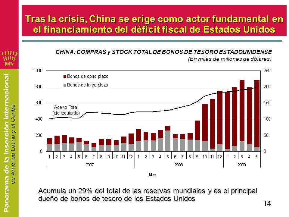 14 Tras la crisis, China se erige como actor fundamental en el financiamiento del déficit fiscal de Estados Unidos CHINA: COMPRAS y STOCK TOTAL DE BON