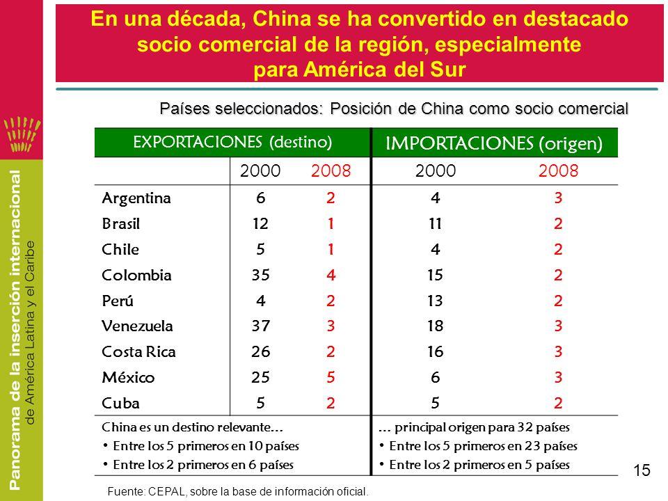 15 EXPORTACIONES (destino) IMPORTACIONES (origen) 2000200820002008 Argentina6243 Brasil121112 Chile5142 Colombia354152 Perú42132 Venezuela373183 Costa