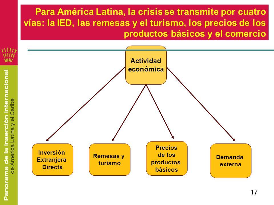 17 Actividad económica Para América Latina, la crisis se transmite por cuatro vías: la IED, las remesas y el turismo, los precios de los productos bás