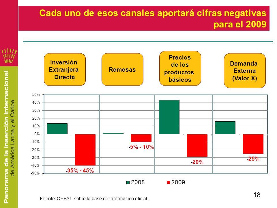 18 Inversión Extranjera Directa Remesas Demanda Externa (Valor X) Precios de los productos básicos Cada uno de esos canales aportará cifras negativas