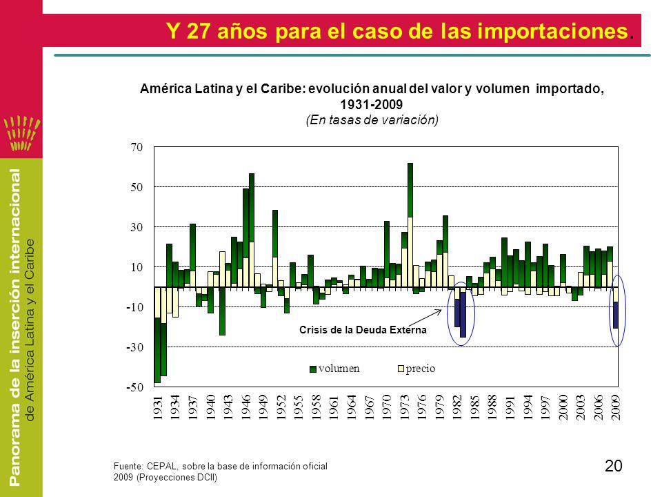 20 Y 27 años para el caso de las importaciones. Fuente: CEPAL, sobre la base de información oficial 2009 (Proyecciones DCII) América Latina y el Carib