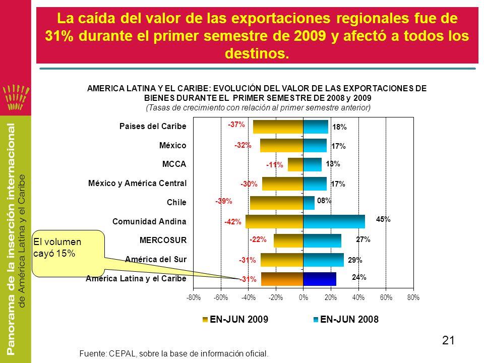 21 La caída del valor de las exportaciones regionales fue de 31% durante el primer semestre de 2009 y afectó a todos los destinos. El volumen cayó 15%