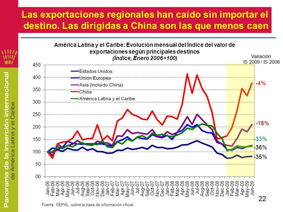 22 Las exportaciones regionales han caído sin importar el destino. Las dirigidas a China son las que menos caen Fuente: CEPAL, sobre la base de inform