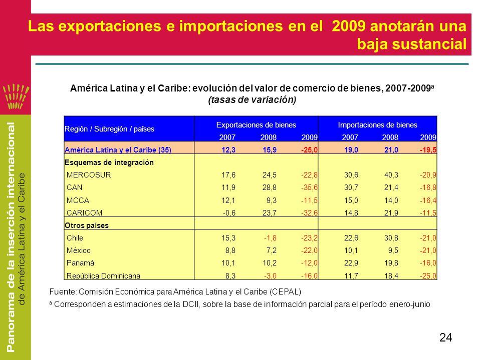 24 América Latina y el Caribe: evolución del valor de comercio de bienes, 2007-2009 a (tasas de variación) Las exportaciones e importaciones en el 200