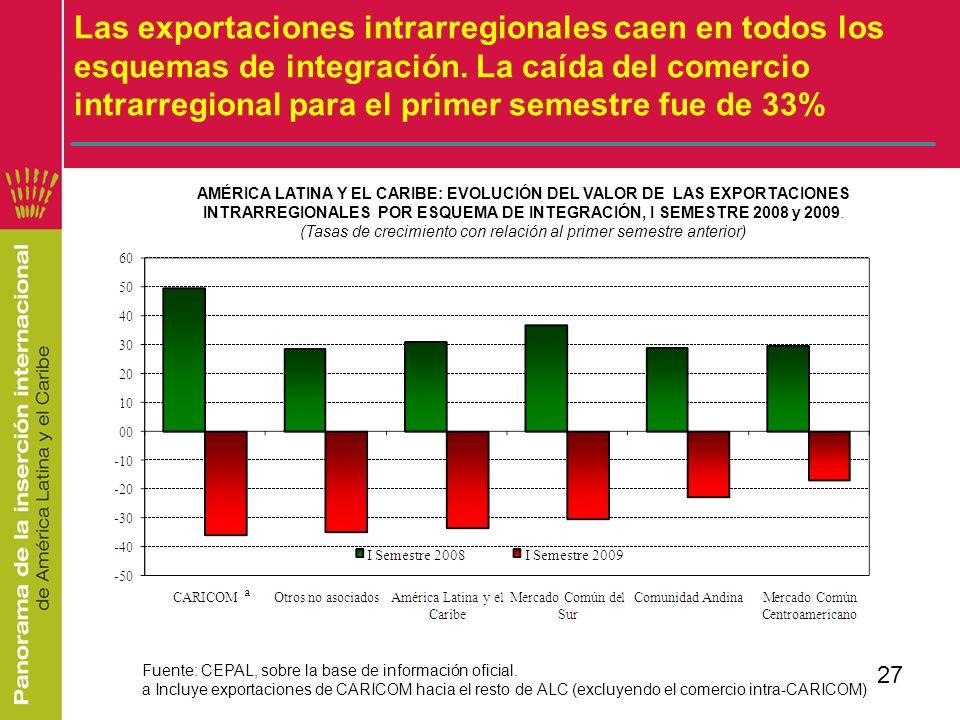 27 Las exportaciones intrarregionales caen en todos los esquemas de integración. La caída del comercio intrarregional para el primer semestre fue de 3