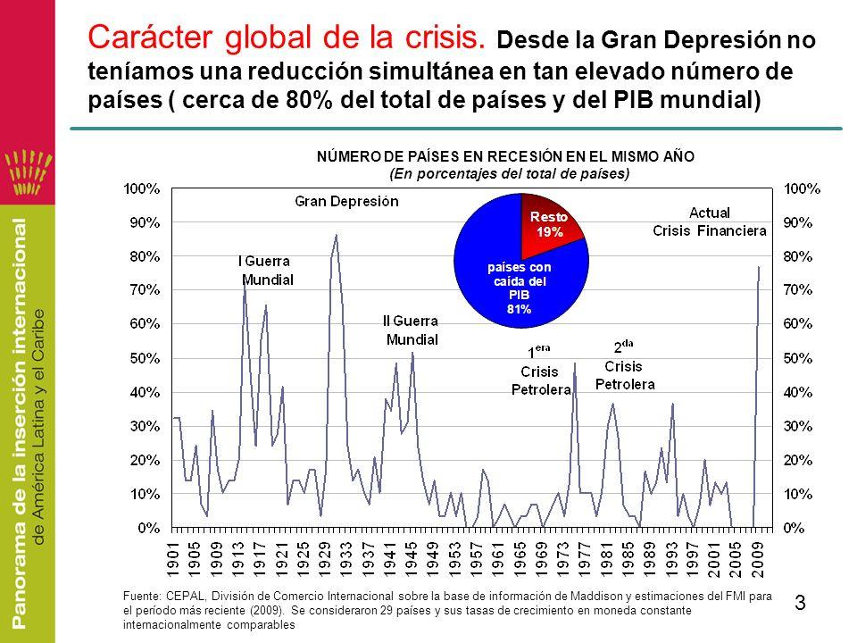 3 Carácter global de la crisis. Desde la Gran Depresión no teníamos una reducción simultánea en tan elevado número de países ( cerca de 80% del total