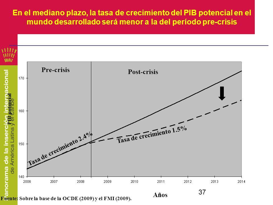 37 En el mediano plazo, la tasa de crecimiento del PIB potencial en el mundo desarrollado será menor a la del período pre-crisis PIB potencial Post-cr