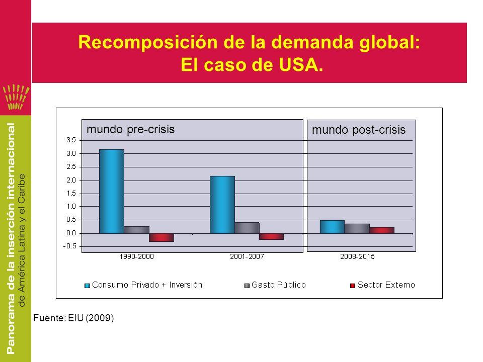 mundo pre-crisis mundo post-crisis Recomposición de la demanda global: El caso de USA. Fuente: EIU (2009)