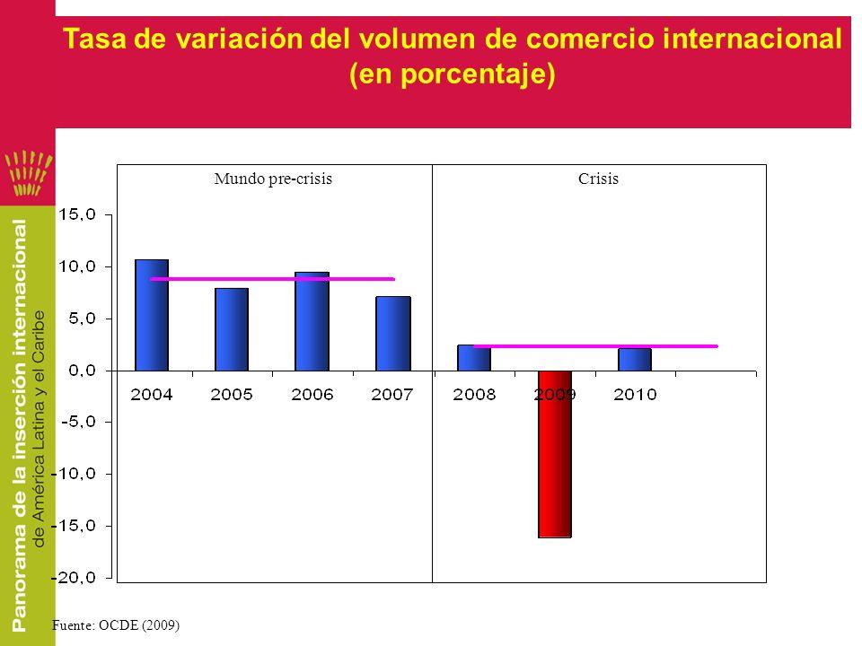 Tasa de variación del volumen de comercio internacional (en porcentaje) Fuente: OCDE (2009) CrisisMundo pre-crisis