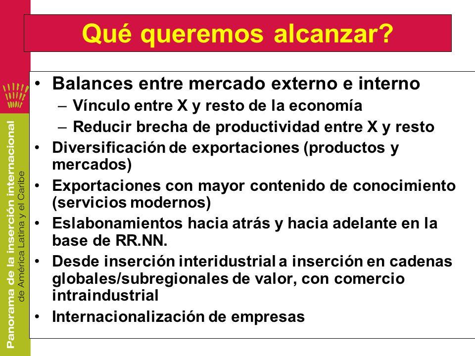 Qué queremos alcanzar? Balances entre mercado externo e interno –Vínculo entre X y resto de la economía –Reducir brecha de productividad entre X y res