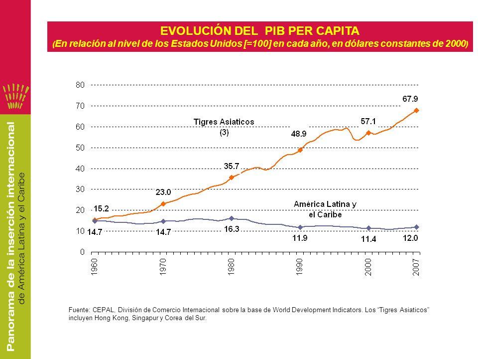 Fuente: CEPAL, División de Comercio Internacional sobre la base de World Development Indicators. Los Tigres Asiaticos incluyen Hong Kong, Singapur y C