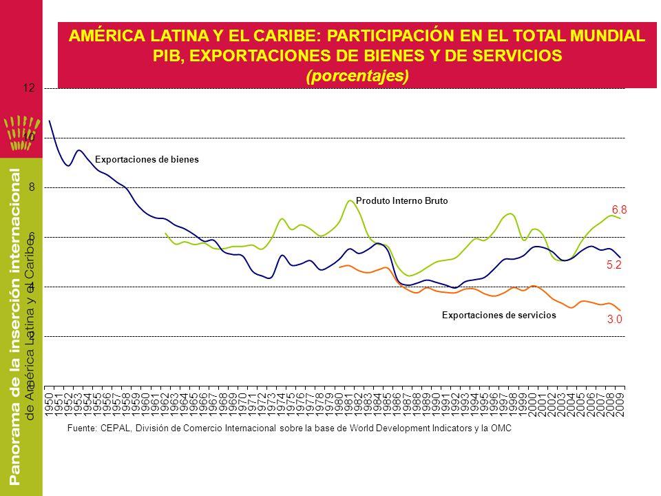Fuente: CEPAL, División de Comercio Internacional sobre la base de World Development Indicators y la OMC AMÉRICA LATINA Y EL CARIBE: PARTICIPACIÓN EN
