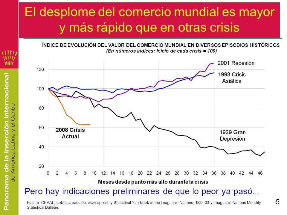 Fuente: CEPAL, División de Comercio Internacional sobre la base de World Development Indicators.