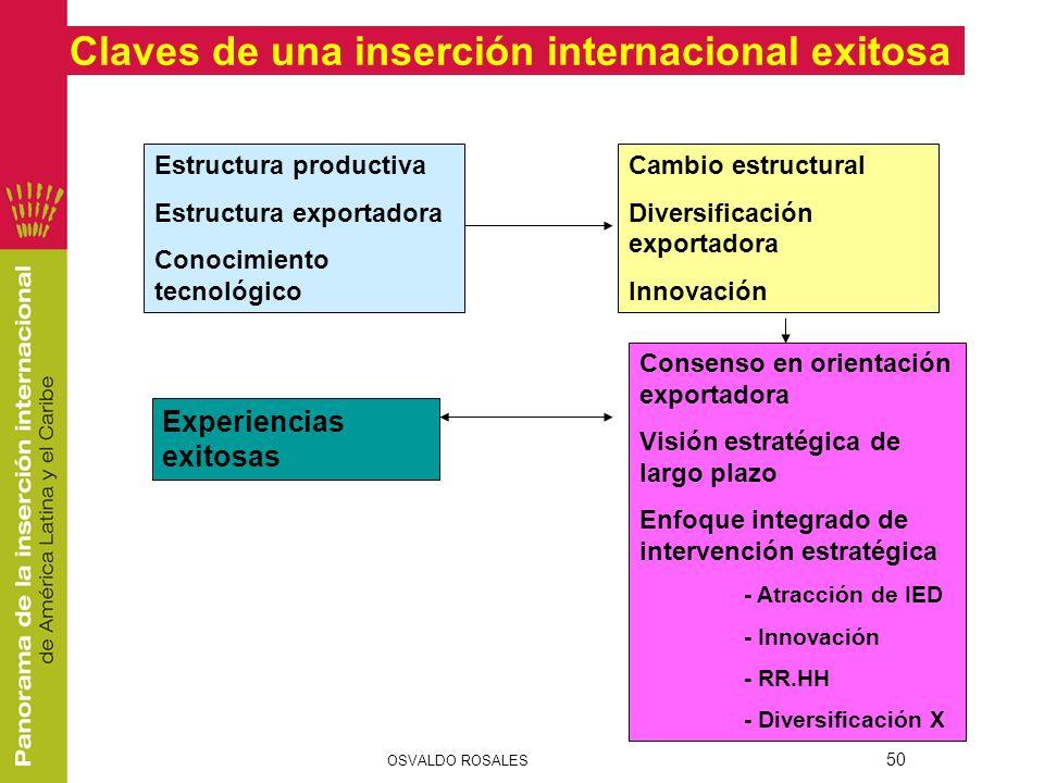 50 Estructura productiva Estructura exportadora Conocimiento tecnológico Cambio estructural Diversificación exportadora Innovación Experiencias exitos