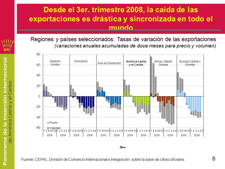 Fuente: CEPAL, División de Comercio Internacional sobre la base de World Development Indicators y la OMC AMÉRICA LATINA Y EL CARIBE: PARTICIPACIÓN EN EL TOTAL MUNDIAL PIB, EXPORTACIONES DE BIENES Y DE SERVICIOS (porcentajes)