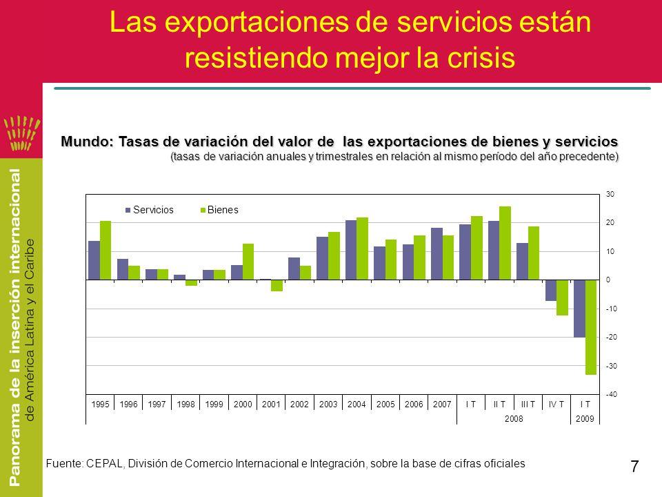 7 Las exportaciones de servicios están resistiendo mejor la crisis Fuente: CEPAL, División de Comercio Internacional e Integración, sobre la base de c