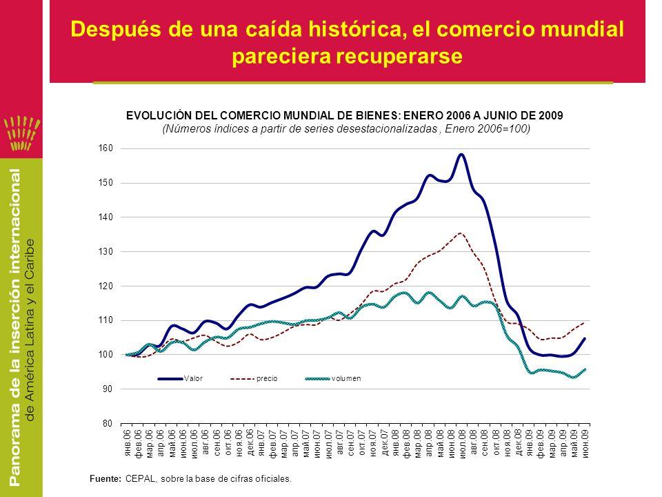 La recuperación parece ser más acentuada en A.Latina………………..