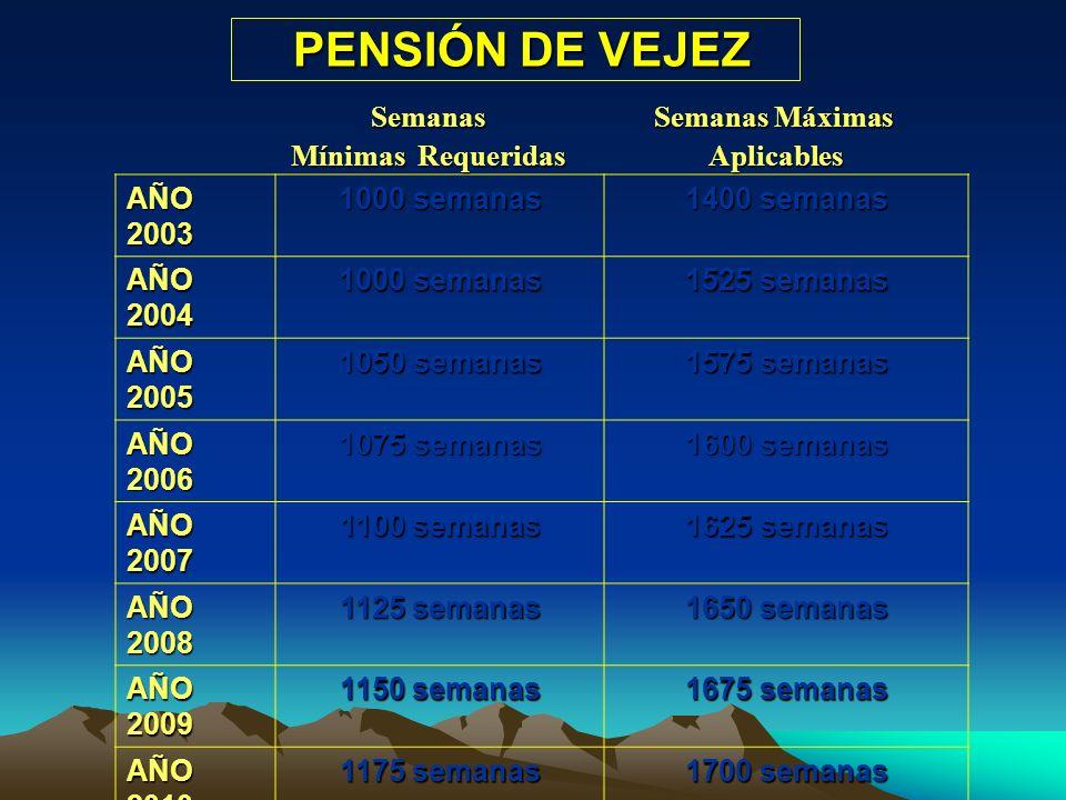 PENSIONES DE VEJEZ REGIMEN PRIMA MEDIA PRESTACION DEFINIDA Edad Tiempo de servicio Monto de la pensión Transición Pensiones de alto riesgo Pago 14 mes