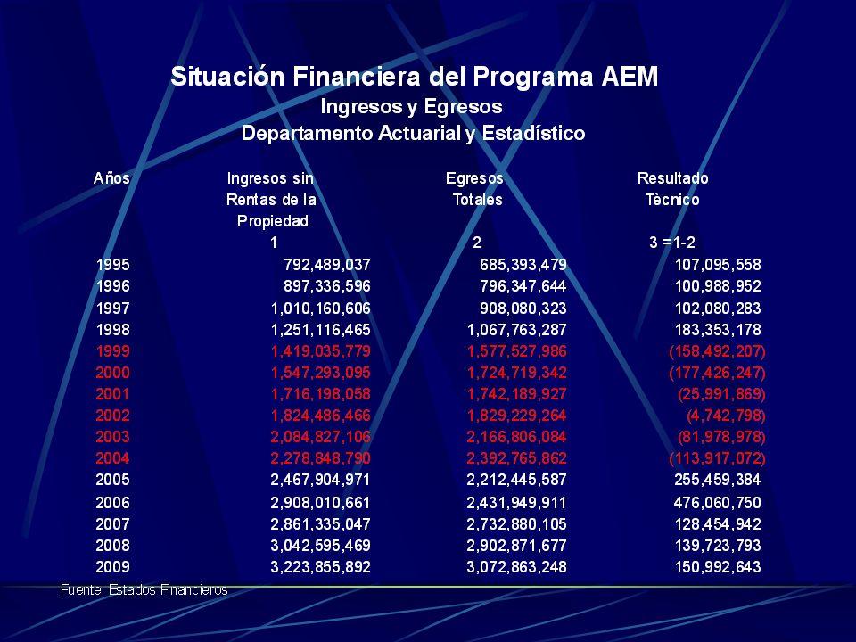 Proyección del Programa AEM al año 2005 Años 1995-2009