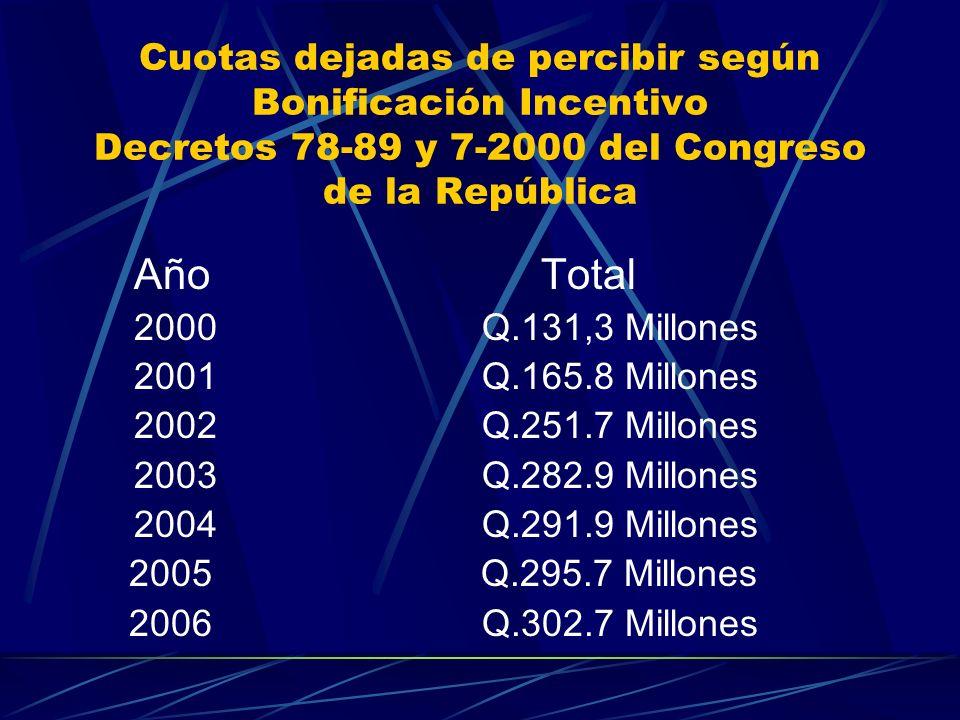Cuotas dejadas de percibir según Bonificación Incentivo Decretos 78-89 y 7-2000 del Congreso de la República Año Total 2000Q.131,3 Millones 2001Q.165.