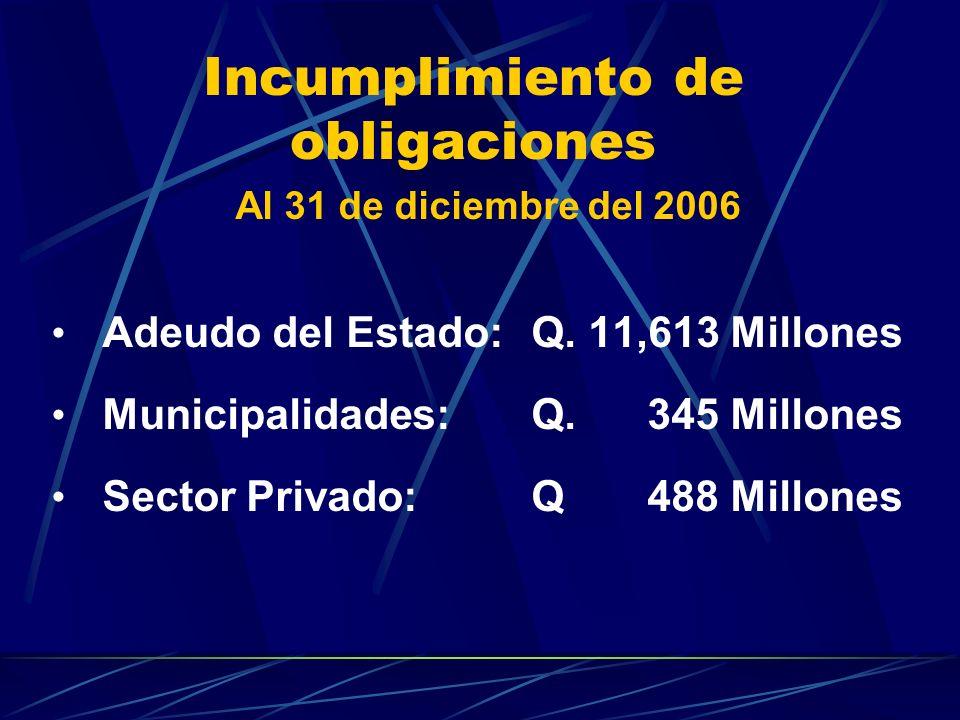 Incumplimiento de obligaciones Al 31 de diciembre del 2006 Adeudo del Estado:Q. 11,613 Millones Municipalidades:Q. 345 Millones Sector Privado:Q 488 M