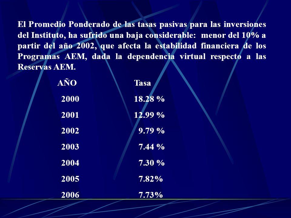 El Promedio Ponderado de las tasas pasivas para las inversiones del Instituto, ha sufrido una baja considerable: menor del 10% a partir del año 2002,