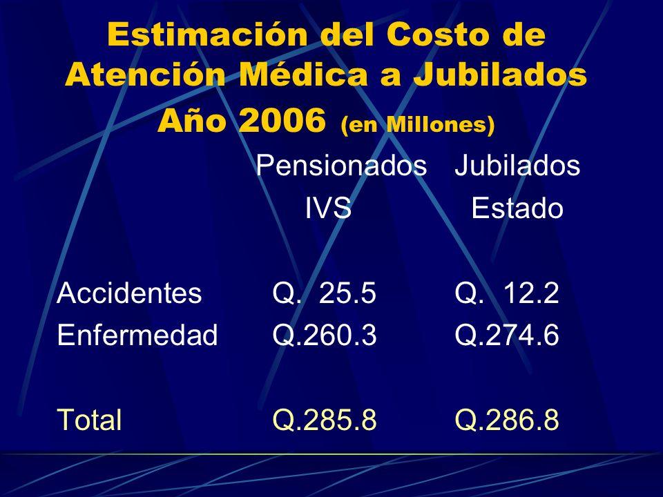 Estimación del Costo de Atención Médica a Jubilados Año 2006 (en Millones) PensionadosJubilados IVS Estado Accidentes Q. 25.5Q. 12.2 Enfermedad Q.260.
