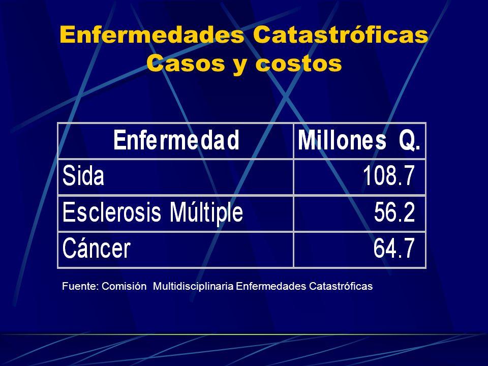 Enfermedades Catastróficas Casos y costos Fuente: Comisión Multidisciplinaria Enfermedades Catastróficas