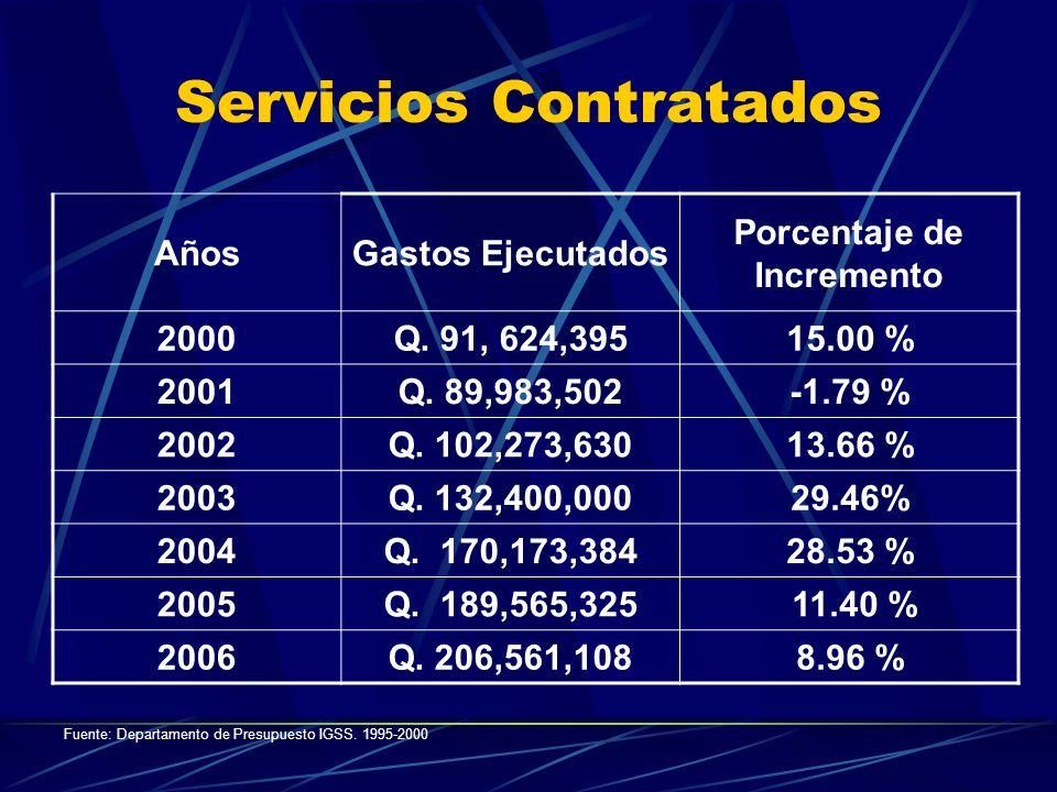 Servicios Contratados AñosGastos Ejecutados Porcentaje de Incremento 2000Q. 91, 624,39515.00 % 2001Q. 89,983,502-1.79 % 2002Q. 102,273,63013.66 % 2003