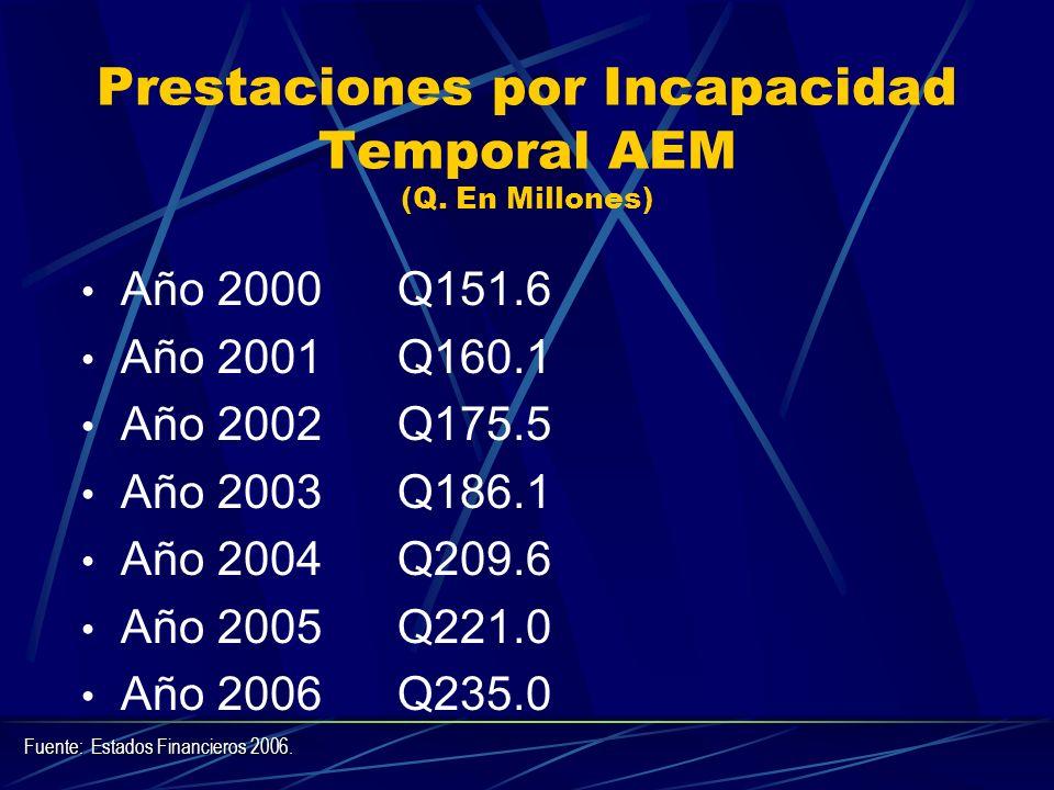 Prestaciones por Incapacidad Temporal AEM (Q. En Millones) Año 2000Q151.6 Año 2001Q160.1 Año 2002Q175.5 Año 2003Q186.1 Año 2004Q209.6 Año 2005 Q221.0