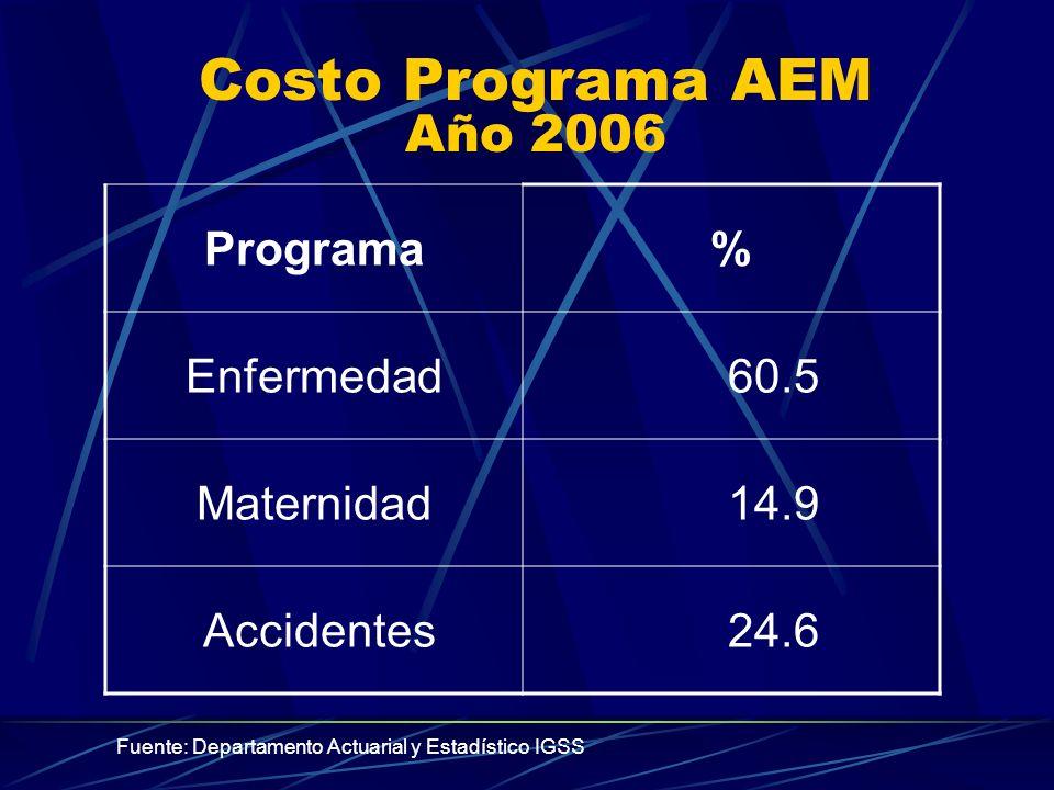 Costo Programa AEM Año 2006 Programa% Enfermedad 60.5 Maternidad 14.9 Accidentes 24.6 Fuente: Departamento Actuarial y Estadístico IGSS
