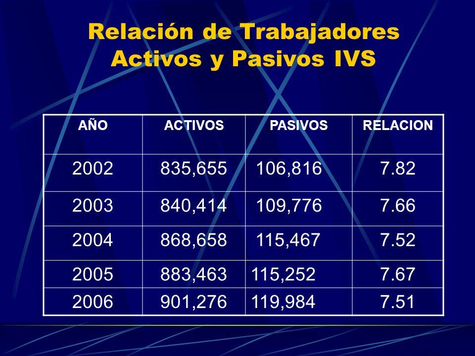 Relación de Trabajadores Activos y Pasivos IVS AÑOACTIVOSPASIVOSRELACION 2002835,655 106,8167.82 2003840,414 109,7767.66 2004868,658 115,4677.52 20058