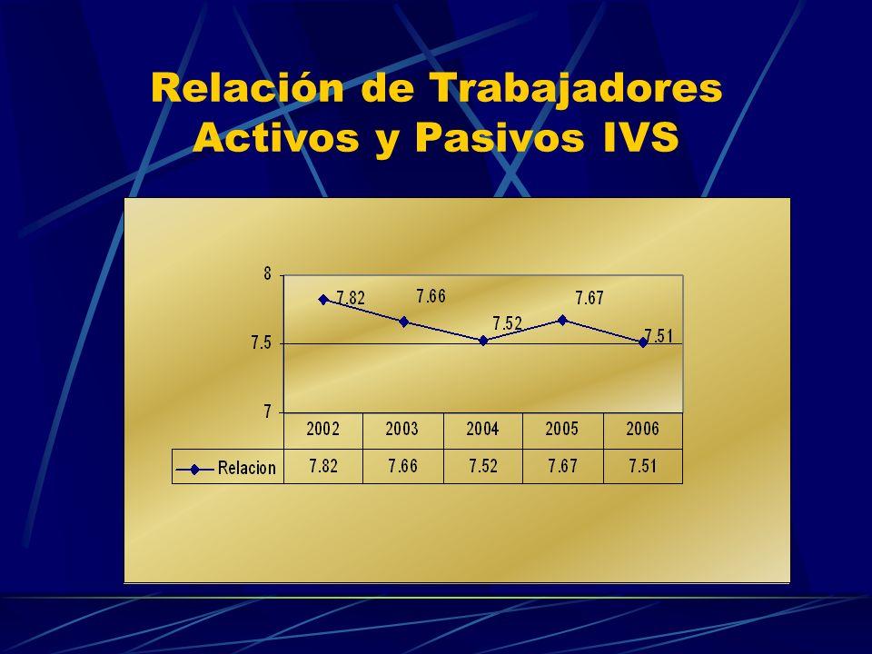 Relación de Trabajadores Activos y Pasivos IVS