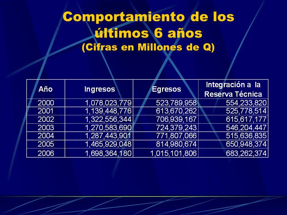Comportamiento de los últimos 6 años (Cifras en Millones de Q)
