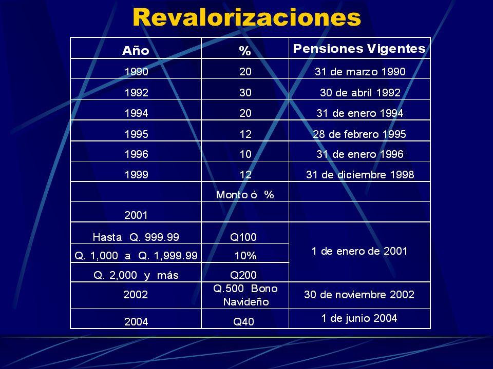 Revalorizaciones