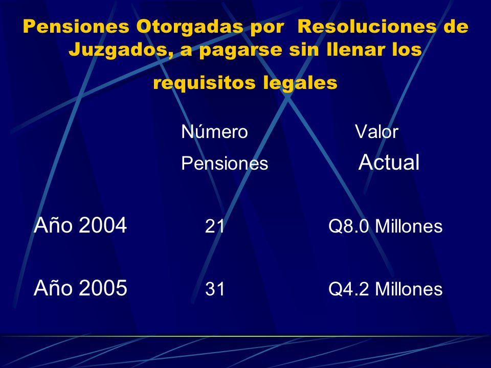 Pensiones Otorgadas por Resoluciones de Juzgados, a pagarse sin llenar los requisitos legales Número Valor Pensiones Actual Año 2004 21Q8.0 Millones A