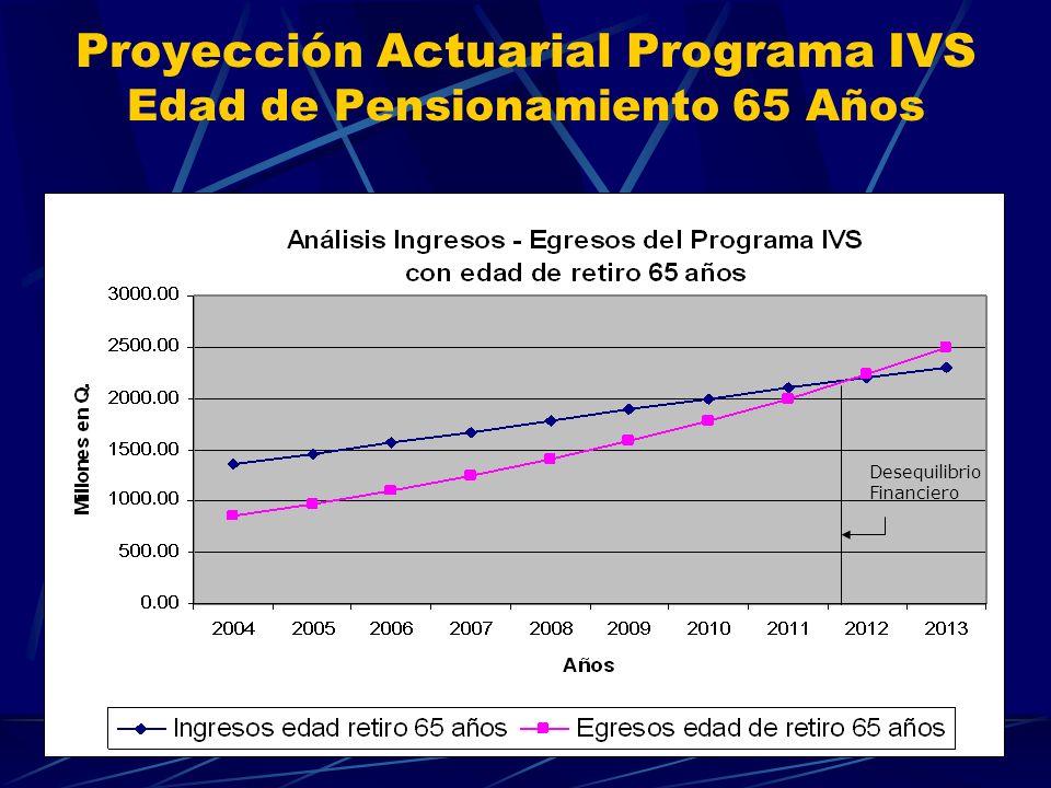 Proyección Actuarial Programa IVS Edad de Pensionamiento 65 Años Desequilibrio del Programa Desequilibrio Financiero