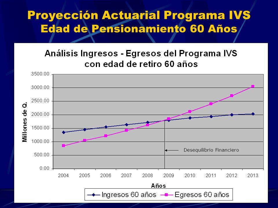 Proyección Actuarial Programa IVS Edad de Pensionamiento 60 Años Desequilibrio Financiero