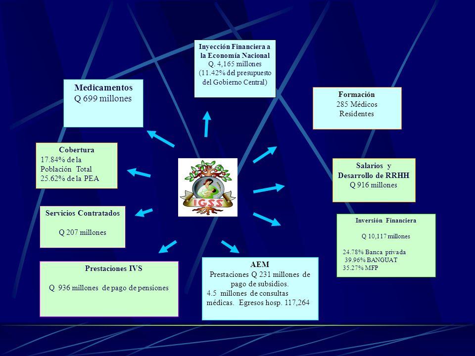 Inyección Financiera a la Economía Nacional Q. 4,165 millones (11.42% del presupuesto del Gobierno Central ) Medicamentos Q 699 millones Prestaciones