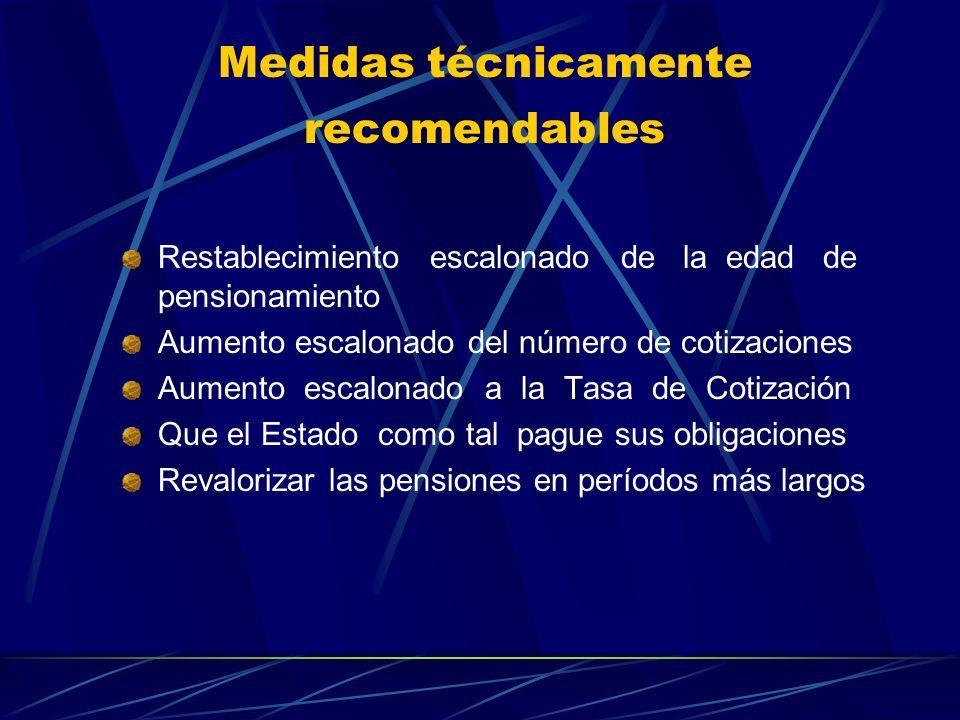 Medidas técnicamente recomendables Restablecimiento escalonado de la edad de pensionamiento Aumento escalonado del número de cotizaciones Aumento esca